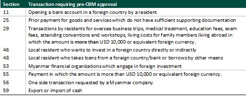 Recent Developments in the Myanmar Banking sector