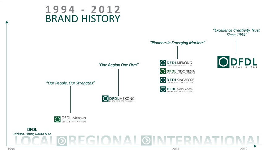 brand-history